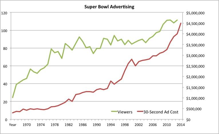 super bowl publicités évolution prix