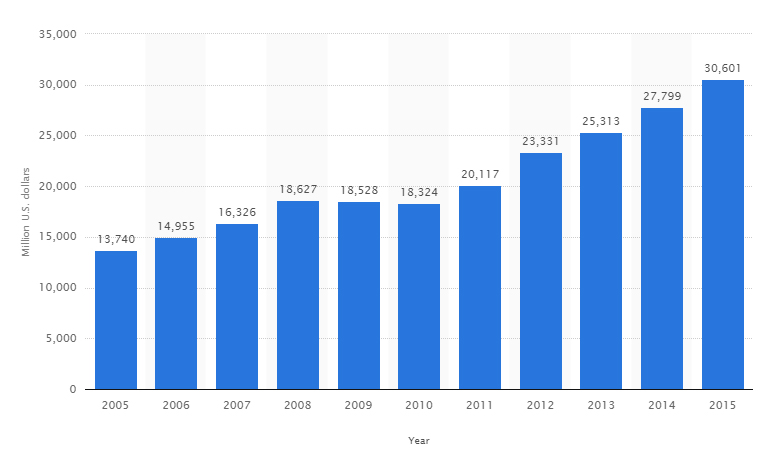 évolution chiffre d'affaires Nike