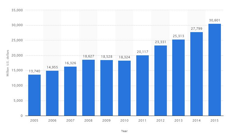 8 4 milliards de dollars de chiffre d 39 affaires pour nike au premier trime - Orpi chiffre d affaire ...
