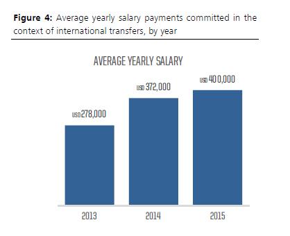 average yearly salary FIFA TMS 2015