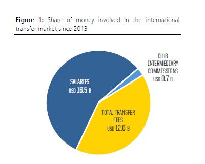 salaries FIFA TMS