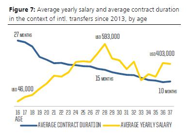 salary FIFA TMS 2015