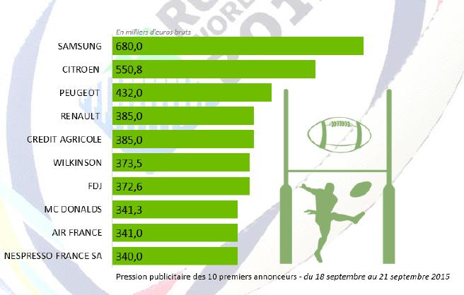 Kantar media tudie l 39 activit des annonceurs en ce d but de coupe du monde de rugby 2015 - Score coupe du monde de rugby 2015 ...