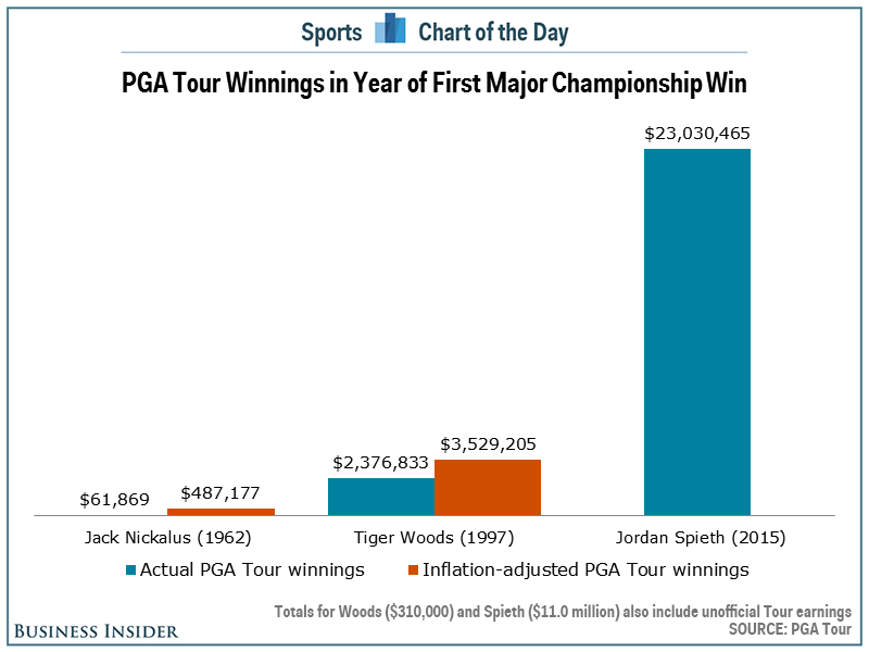 sports money jordan Spieth golf 2015