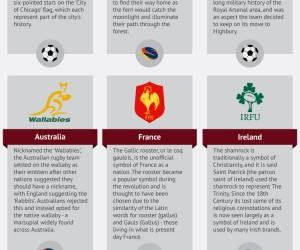 L'histoire des principaux logos de clubs et équipes nationales (Football, Rugby, Foot US…)