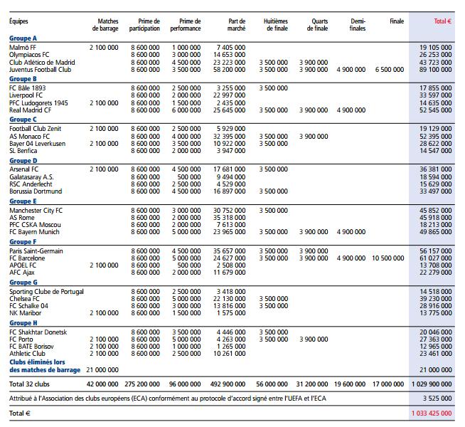 primes uefa champions league 2015 money