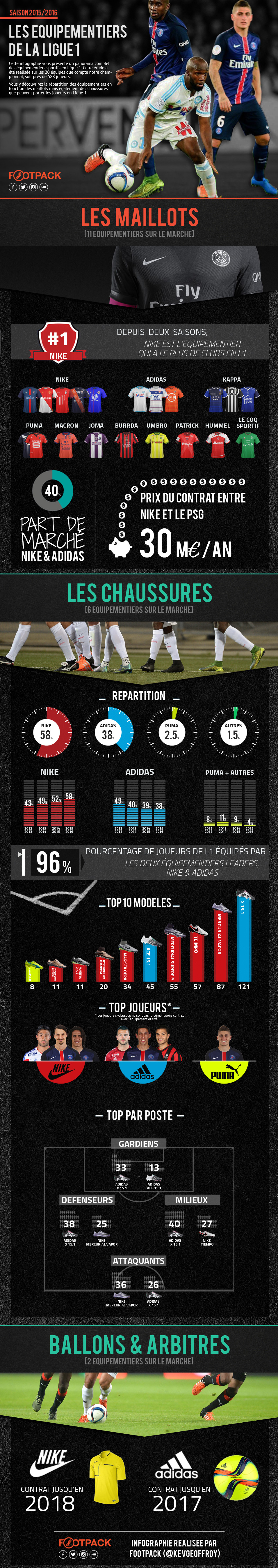 FootPack - Infographie 2015-2016
