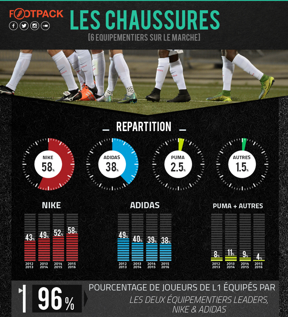 Infographie Les Chaussures 2