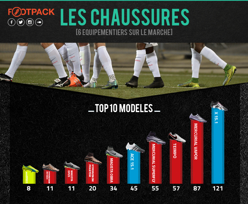 Infographie Les Chaussures 3