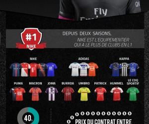INFOGRAPHIE Ligue 1 : la bataille des équipementiers sur la saison 2015/2016 (20 équipes – 588 joueurs)