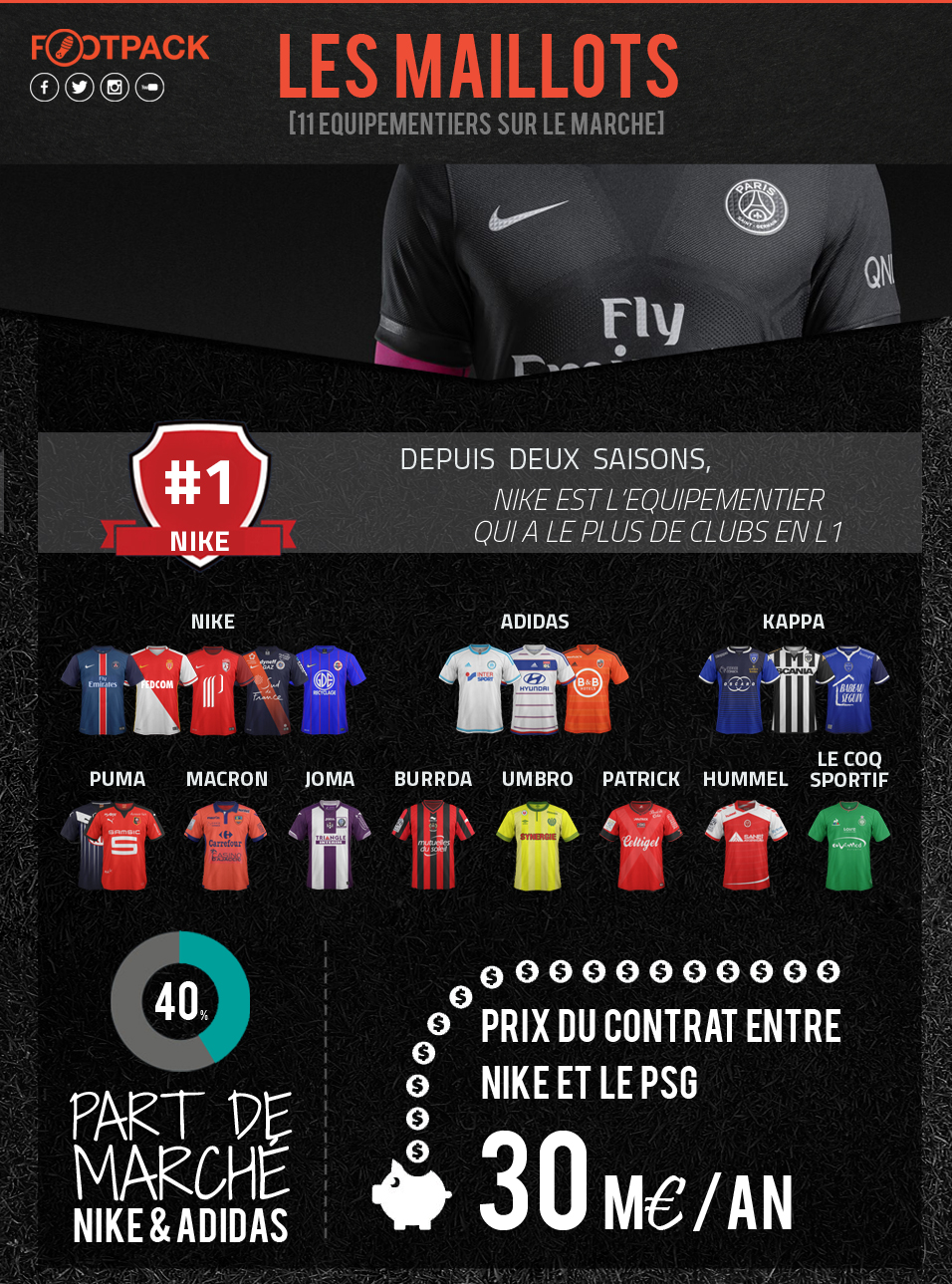 Infographie Les Maillots