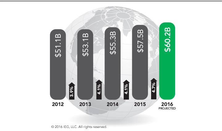 l'évolution du sponsoring dans le monde depuis 2012 selon IEG