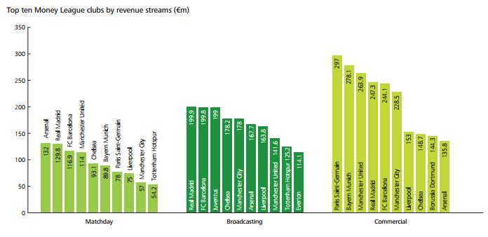 revenus clubs football top 20 deloitte matchday droits TV sponsoring