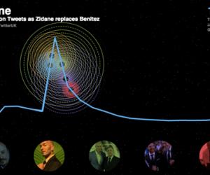Sur Twitter, l'arrivée de Zidane comme coach du Real Madrid fait autant parler que le limogeage de Mourinho de Chelsea
