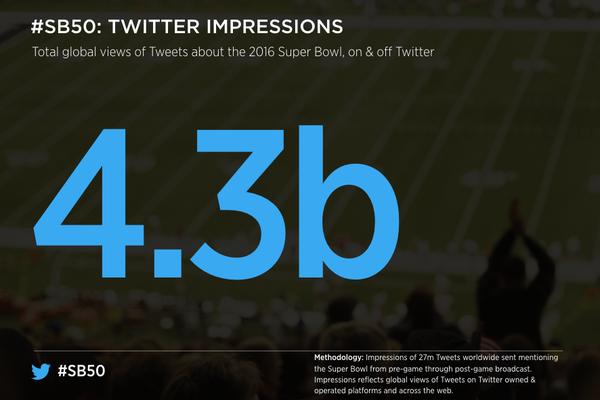 4,3 milliards d'impressions Twitter super bowl 50