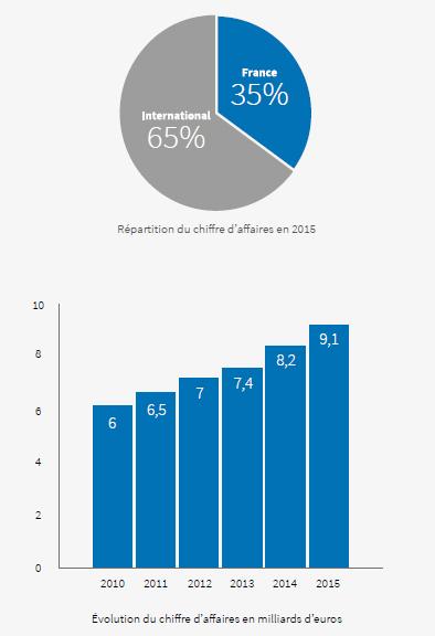 chiffre affaires Decathlon 2015 business revenus