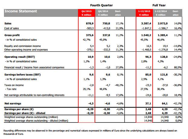 résultats financiers Puma année 2015