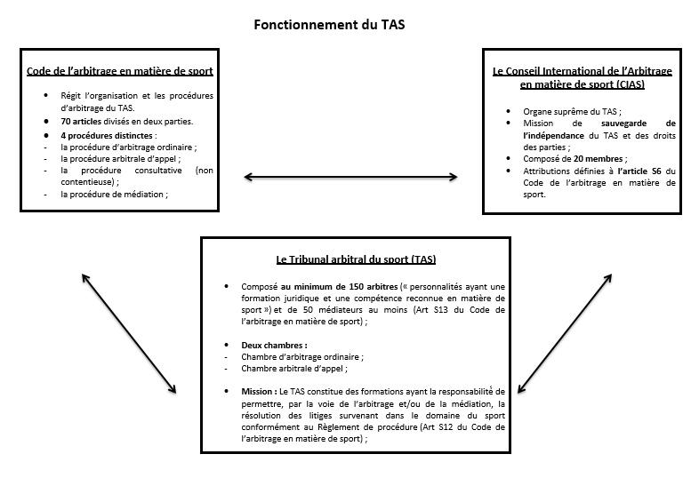 fonctionnement du TAS tribunal arbitral du sport