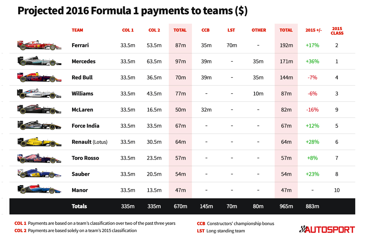 payments 2016 formula one FOM