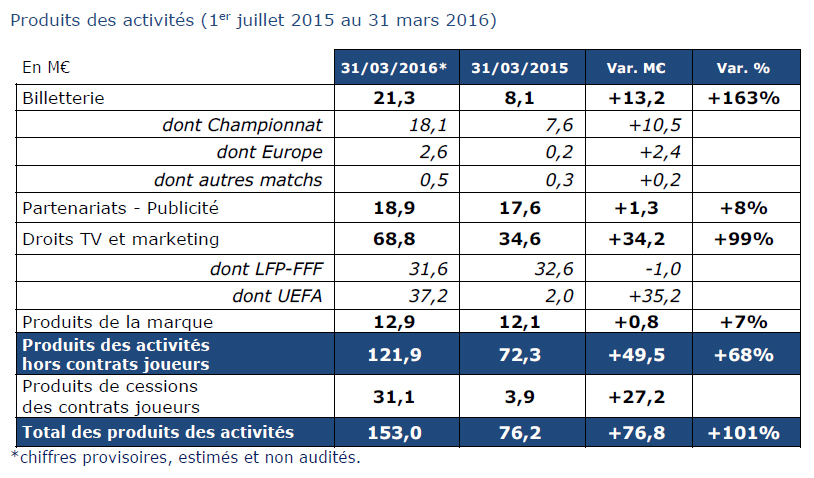 OL groupe 2016 finances