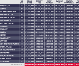 Droits TV – Arsenal remporte la Premier League qui distribue 2,1 milliards d'euros aux 20 clubs