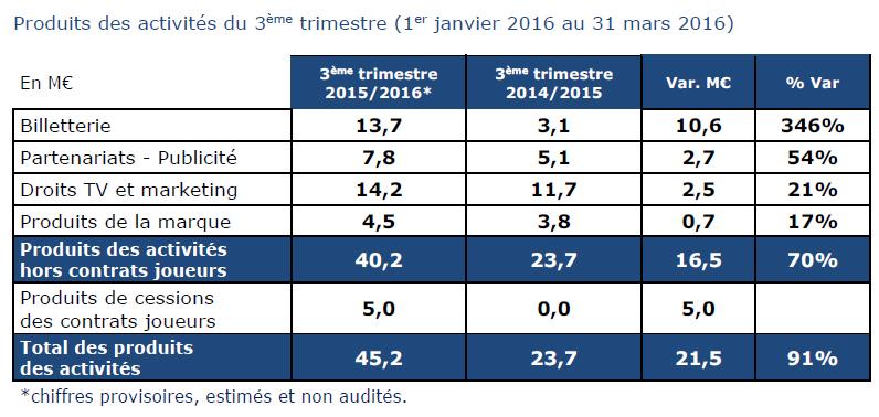 résultats financiers OL groupe 2016