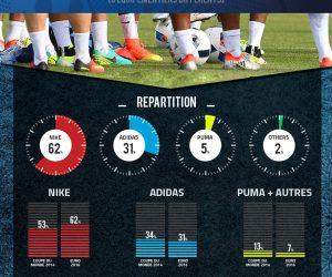 La bataille des équipementiers lors de l'UEFA Euro 2016 (infographie Footpack)