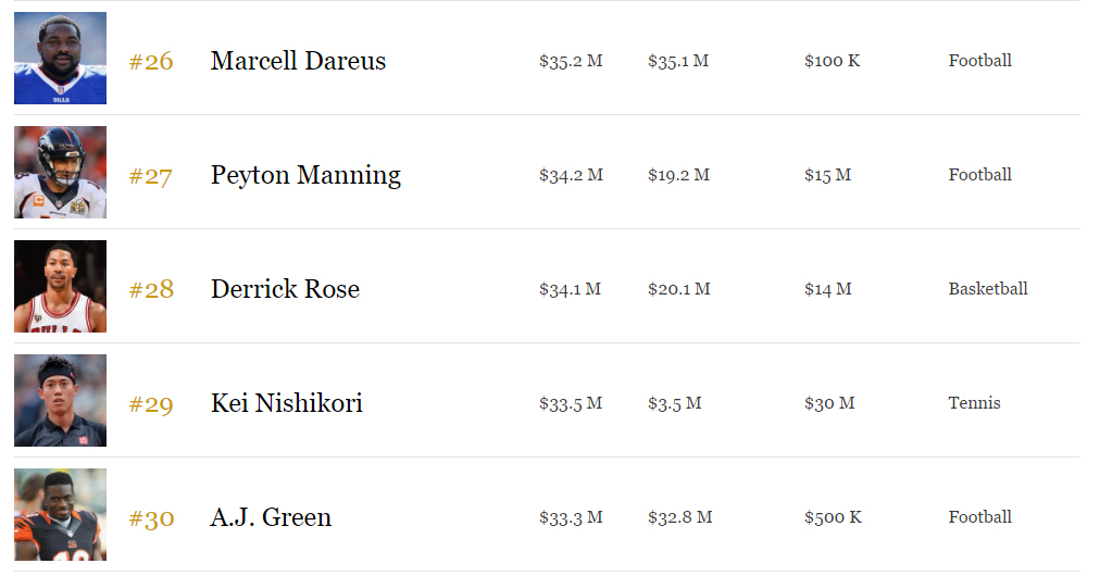 forbes sports money 2016 athletes