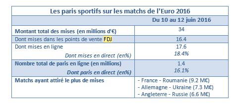 les paris sportifs pendant l'uefa euro 2016 business