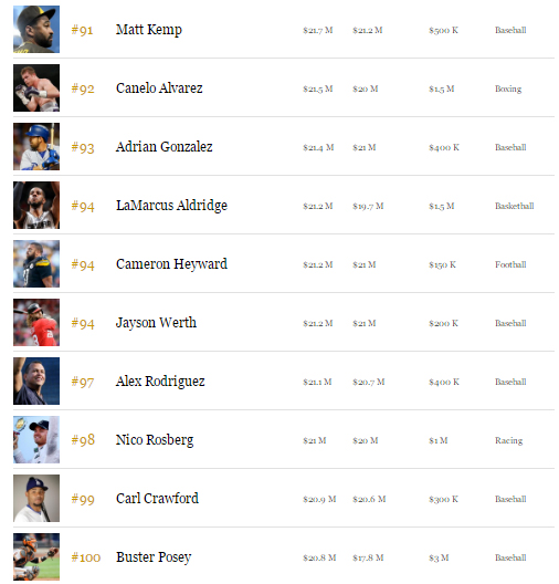 top 100 sportifs les mieux payés en 2016 forbes money