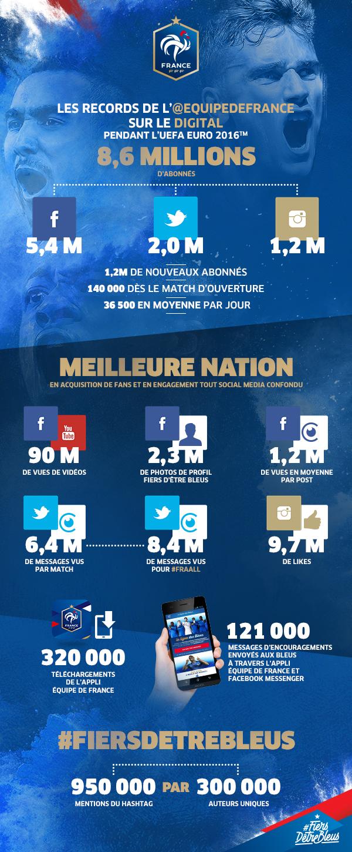 FFF Euro 2016 bilan digital