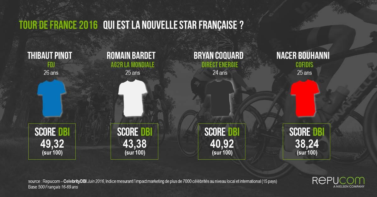 Infographie_Repucom_Tour_de_France_2016_Celebrity_DBI marketing sportif bankable