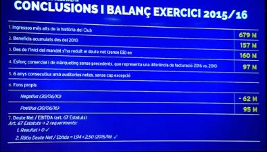 chiffre affaire fc barcelona 2015 2016 exercice