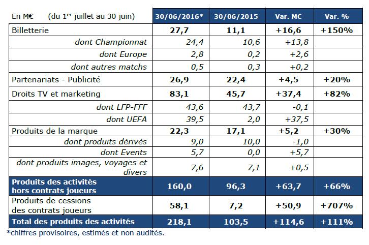 chiffre d'affaires 2016 OL Groupe résultats financiers olympique lyonnais