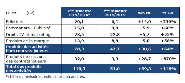 chiffre d'affaires Olympique Lyonnais 2016