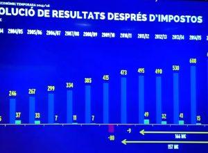 Chiffre d'affaires historique pour le FC Barcelone en 2015-2016
