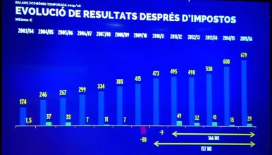fc barcelona business revenues