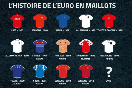les équipementiers UEFA Euro historique footpack