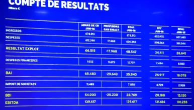résultats financiers fc barcelone 2016 compte de résultats