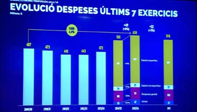 revenues fc barcelona 2016