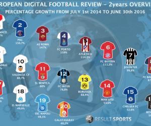 L'AS Monaco leader des clubs européens sur le digital en acquisition de nouveaux Fans