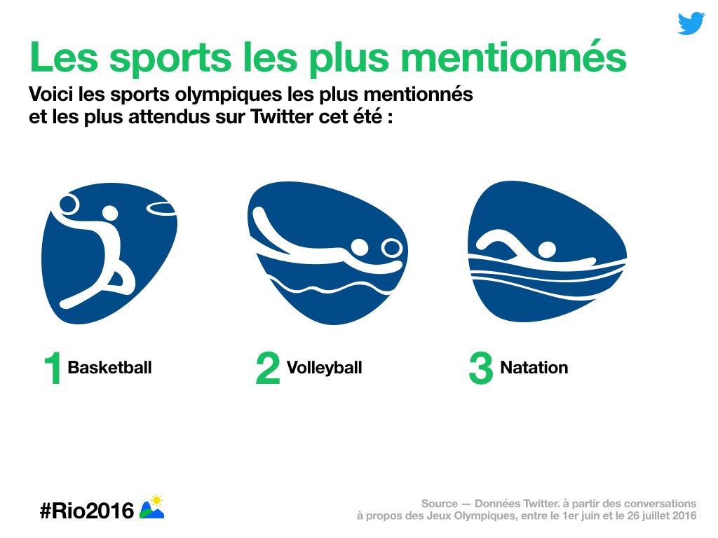 sports mentions twitter jo rio 2016