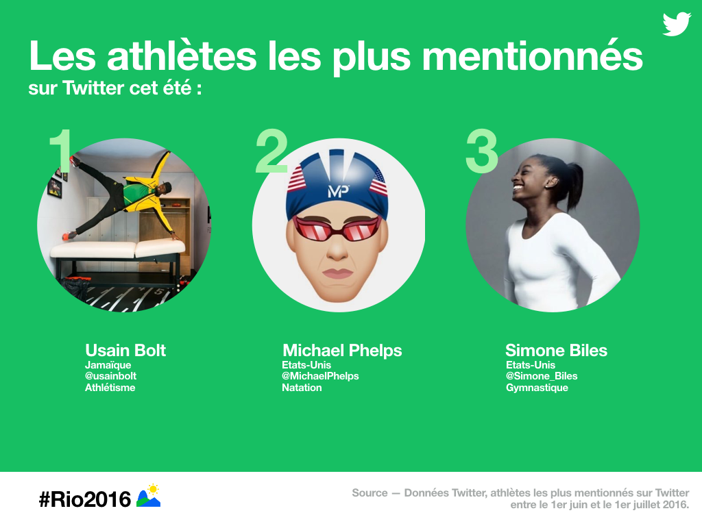 twitter athlètes les plus mentionnées JO rio 2016
