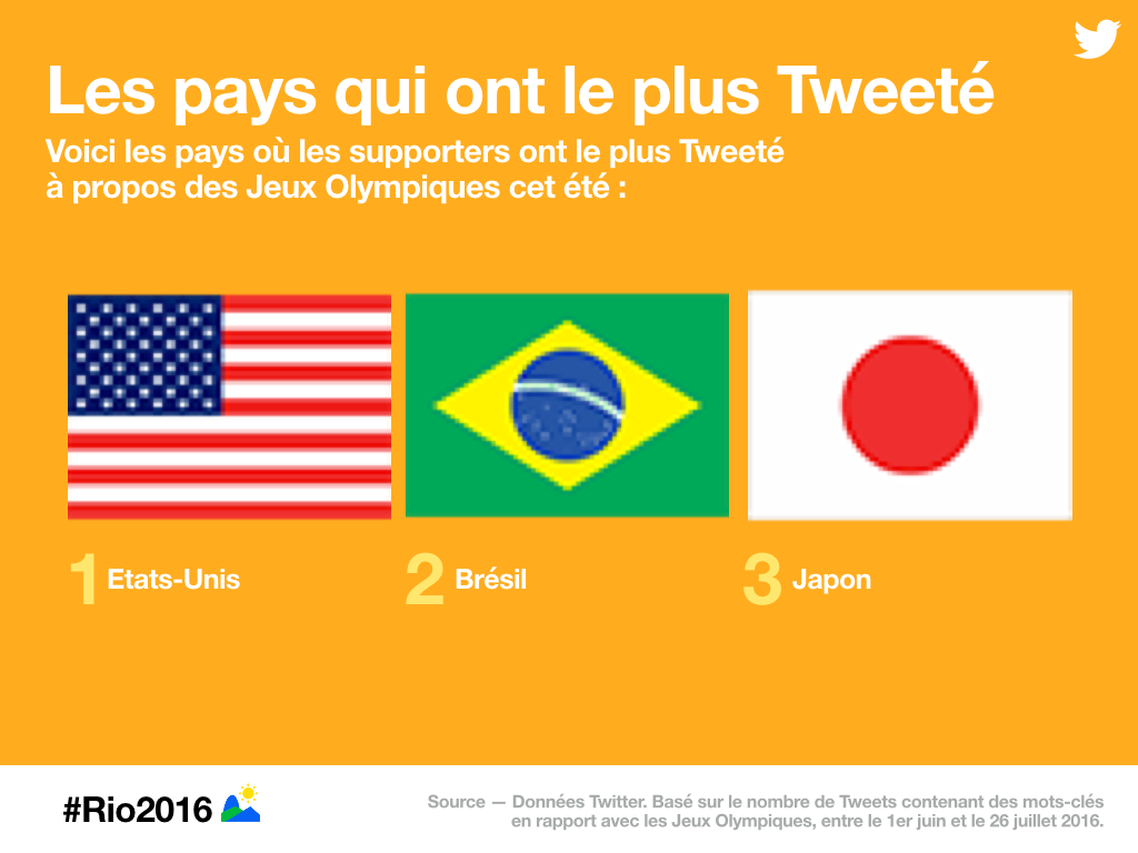 twitter rio 2016 USA