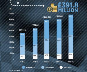 Des revenus records pour Manchester City