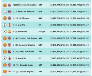 Quelle équipe sportive offre le salaire moyen annuel le plus élevé cette saison ?