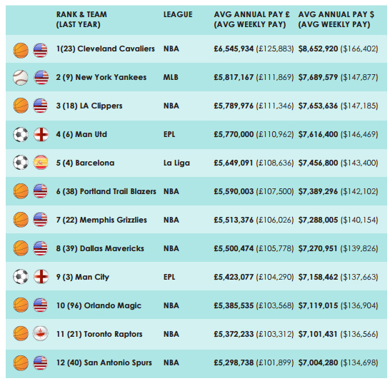 global-sports-salaries-survey-2016-ranking