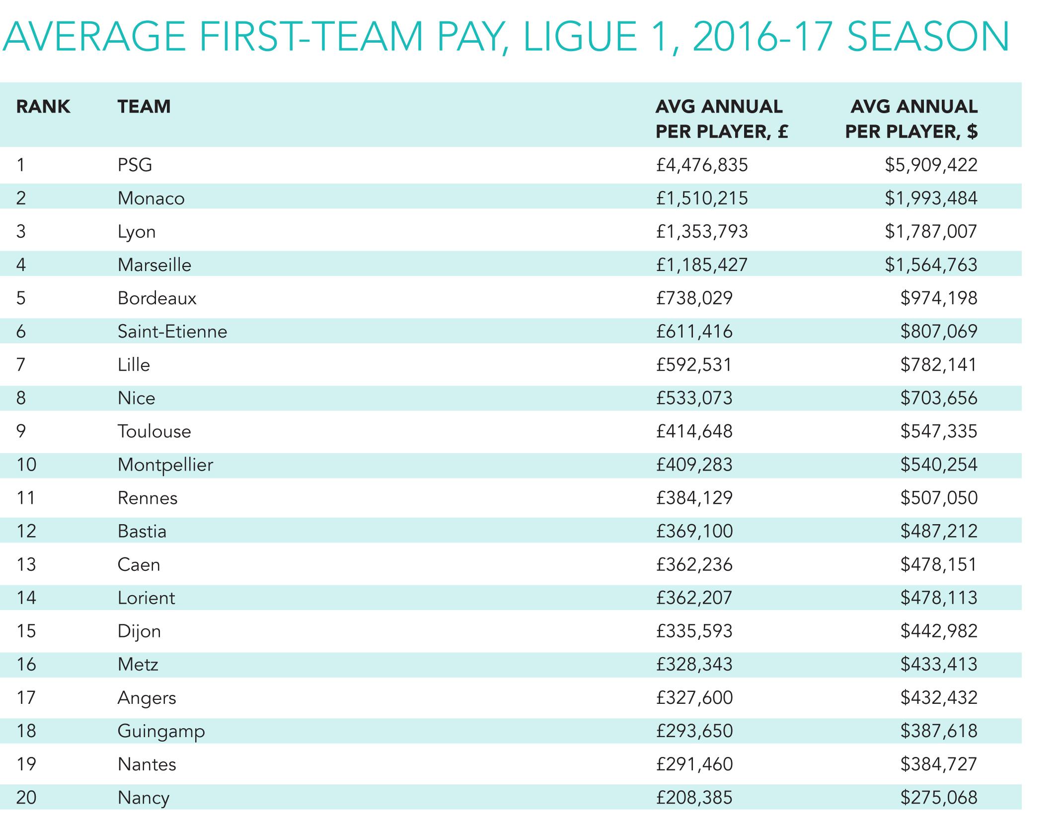 ligue-1-salaire-moyen-2016-2017-sporting-intelligence-survey