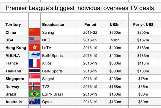 premier-league-tv-rights-deal