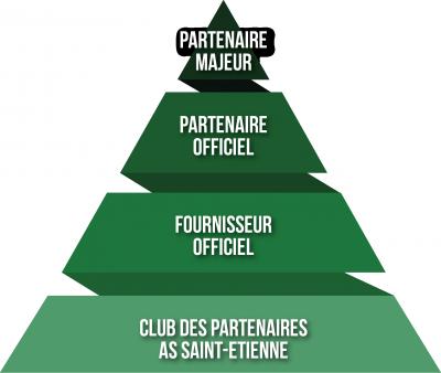 pyramide-partenaires-asse-sponsoring